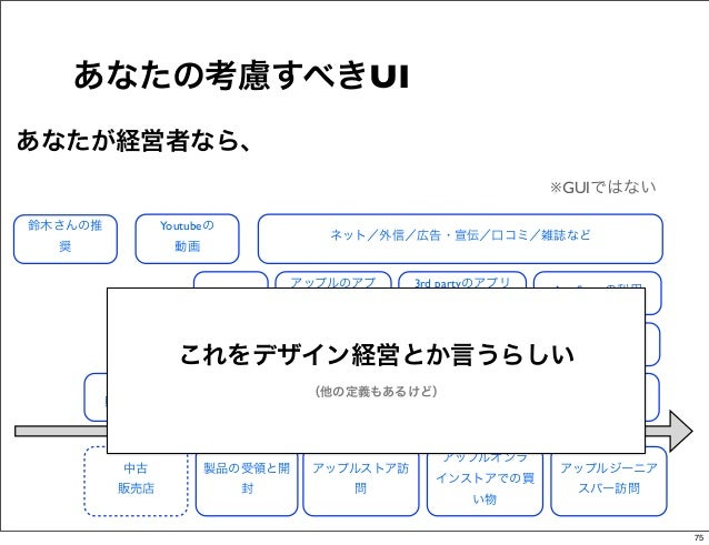 あなたの考慮すべきUIあなたが経営者なら、                                                                          ※GUIではない鈴木さんの推           Yo...