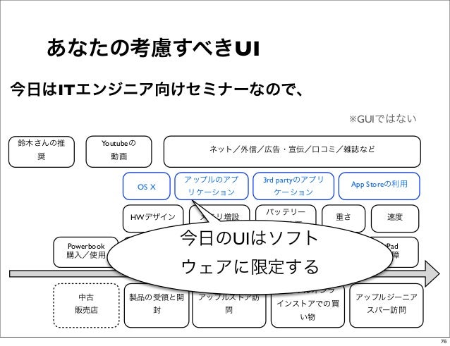 あなたの考慮すべきUI今日はITエンジニア向けセミナーなので、                                                                          ※GUIではない鈴木さんの推   ...