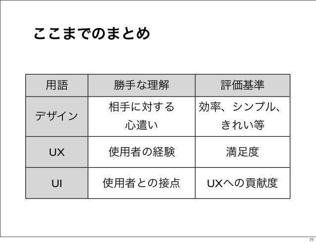 ここまでのまとめ用語     勝手な理解      評価基準       相手に対する    効率、シンプル、デザイン        心遣い       きれい等 UX    使用者の経験      満足度 UI    使用者との接点   UX...