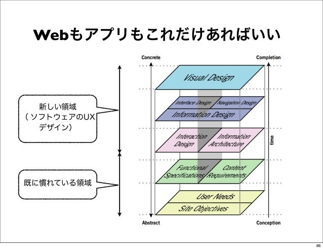 Webもアプリもこれだけあればいい   新しい領域( ソフトウェアのUX   デザイン)既に慣れている領域                     88