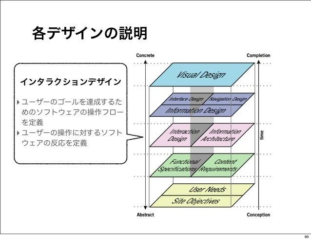 各デザインの説明インタラクションデザイン‣ ユーザーのゴールを達成するた  めのソフトウェアの操作フロー  を定義‣ ユーザーの操作に対するソフト  ウェアの反応を定義                   89