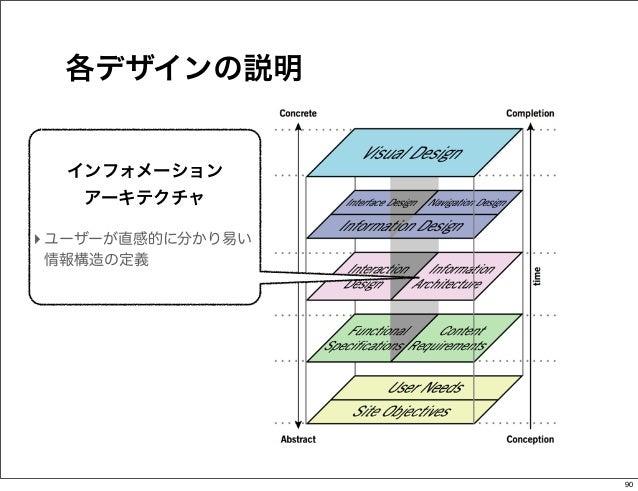 各デザインの説明  インフォメーション   アーキテクチャ‣ ユーザーが直感的に分かり易い情報構造の定義                   90