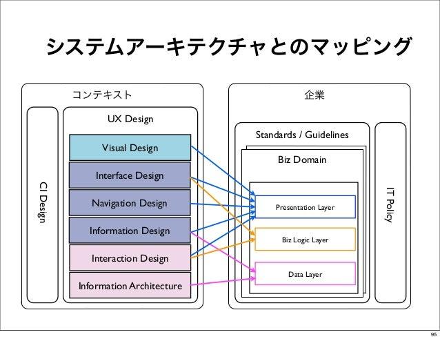 システムアーキテクチャとのマッピング            コンテキスト                                  企業                  UX Design                       ...