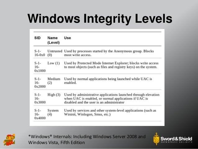 Level Up! - Practical Windows Privilege Escalation