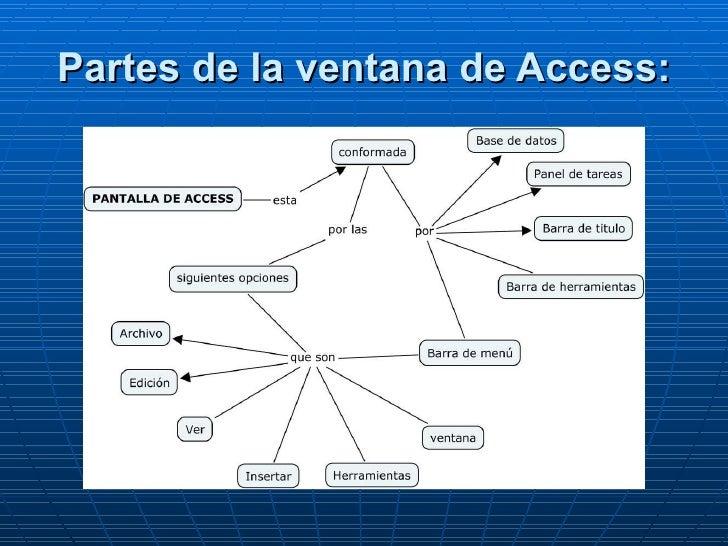 Partes de la ventana de Access: