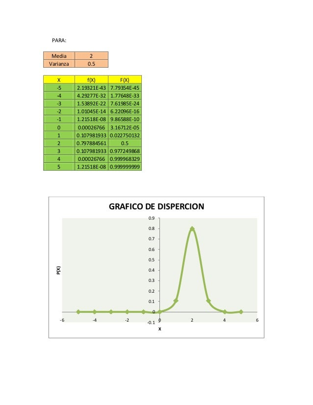 PARA: Media 2 Varianza 0.5 X f(X) F(X) -5 2.19321E-43 7.79354E-45 -4 4.29277E-32 1.77648E-33 -3 1.53892E-22 7.61985E-24 -2...