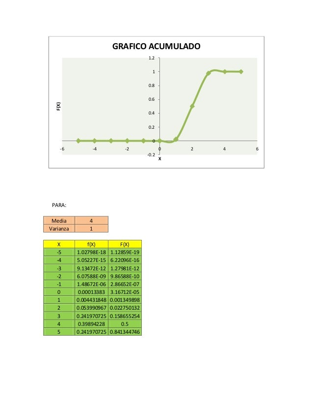 PARA: Media 4 Varianza 1 X f(X) F(X) -5 1.02798E-18 1.12859E-19 -4 5.05227E-15 6.22096E-16 -3 9.13472E-12 1.27981E-12 -2 6...