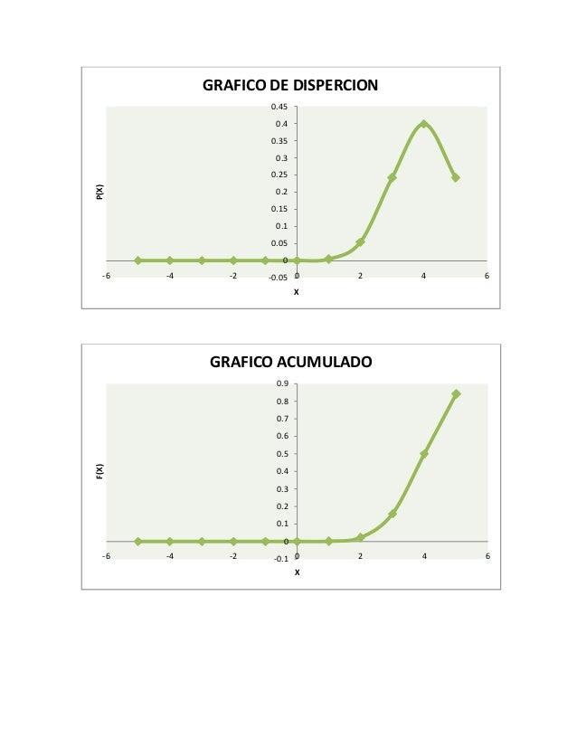 -0.05 0 0.05 0.1 0.15 0.2 0.25 0.3 0.35 0.4 0.45 -6 -4 -2 0 2 4 6 P(X) X GRAFICO DE DISPERCION -0.1 0 0.1 0.2 0.3 0.4 0.5 ...