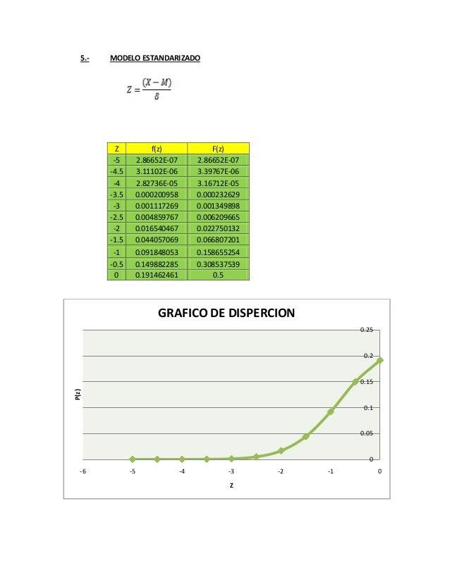 5.- MODELO ESTANDARIZADO Z f(z) F(z) -5 2.86652E-07 2.86652E-07 -4.5 3.11102E-06 3.39767E-06 -4 2.82736E-05 3.16712E-05 -3...