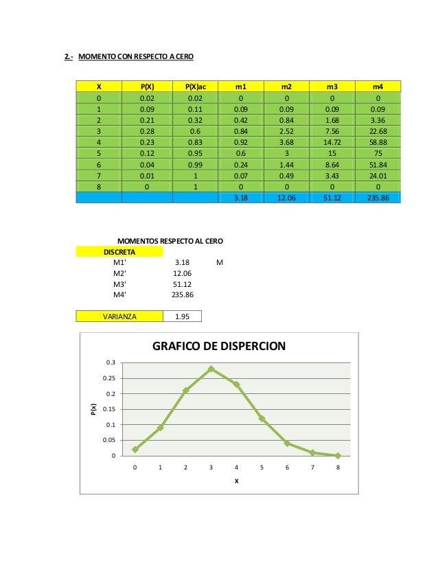 2.- MOMENTO CON RESPECTO A CERO X P(X) P(X)ac m1 m2 m3 m4 0 0.02 0.02 0 0 0 0 1 0.09 0.11 0.09 0.09 0.09 0.09 2 0.21 0.32 ...