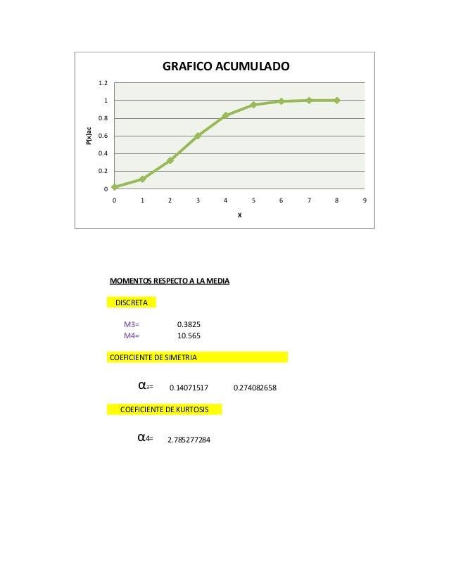MOMENTOS RESPECTO A LA MEDIA DISCRETA M3= 0.3825 M4= 10.565 COEFICIENTE DE SIMETRIA α3= 0.14071517 0.274082658 COEFICIENTE...