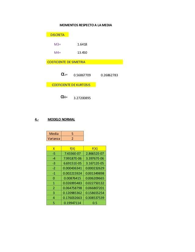 MOMENTOS RESPECTO A LA MEDIA DISCRETA M3= 1.6418 M4= 13.450 COEFICIENTE DE SIMETRIA α3= 0.56867709 0.26862783 COEFICIENTE ...