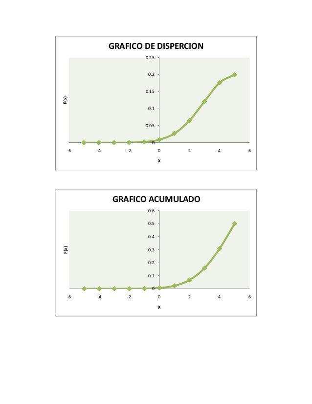 0 0.05 0.1 0.15 0.2 0.25 -6 -4 -2 0 2 4 6 P(x) X GRAFICO DE DISPERCION 0 0.1 0.2 0.3 0.4 0.5 0.6 -6 -4 -2 0 2 4 6 F(x) X G...