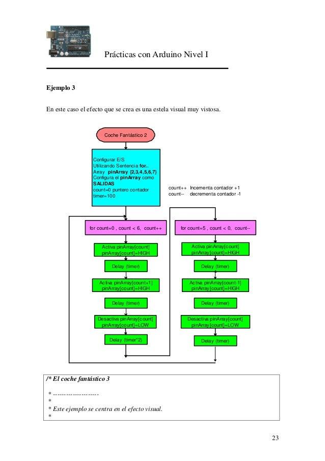 Prácticas con Arduino Nivel I 23 Ejemplo 3 En este caso el efecto que se crea es una estela visual muy vistosa. Configurar...