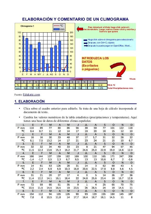 ELABORACIÓN Y COMENTARIO DE UN CLIMOGRAMA       Climograma 1                               ºC                             ...
