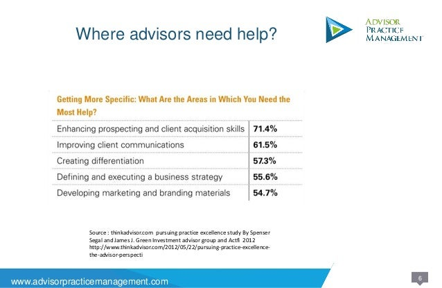 Practice management for financial advisors