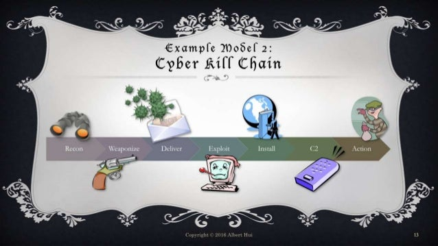 Example Model 2: Cyber Kill Chain Copyright © 2016 Albert Hui 13 Recon Weaponize Deliver Exploit Install C2 Action