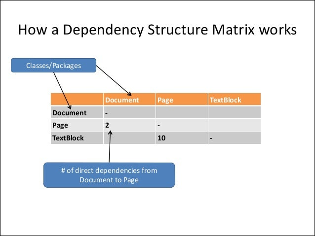 How  a  Dependency  Structure  Matrix  works Classes/Packages  Document Document  2  TextBlock  -‐  Page  Page ...