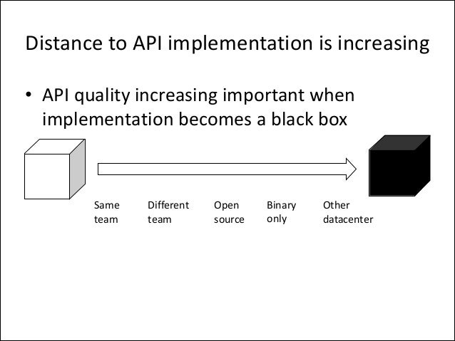 Distance  to  API  implementation  is  increasing • API  quality  increasing  important  when   implem...