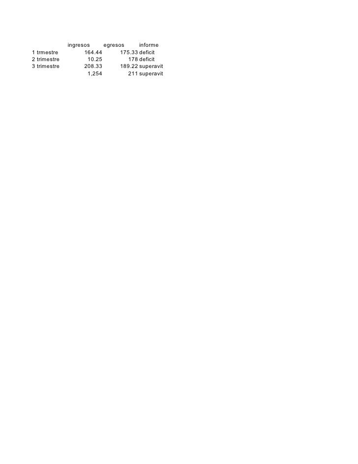 ingresos     egresos      informe 1 trmestre          164.44       175.33 deficit 2 trimestre          10.25          178 ...