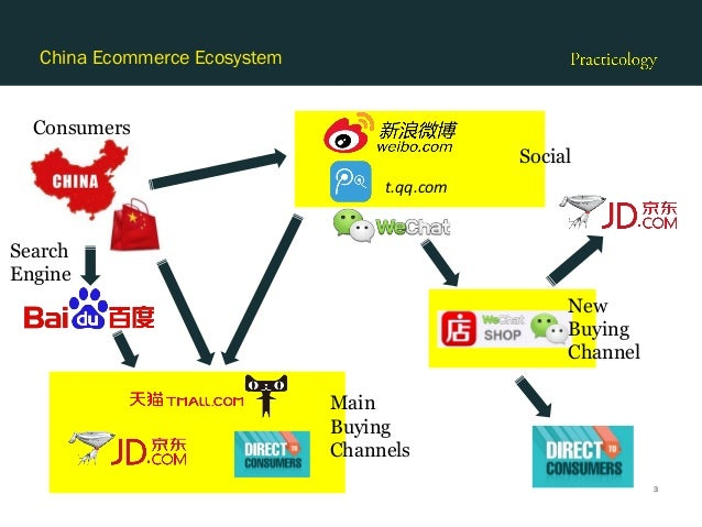 Practicology Conference Ecommerce In China Presentation