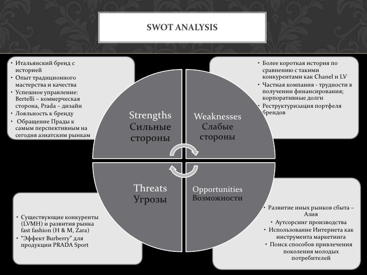 prada swot analysis What is a swot analysis it is a way of evaluating the strengths, weaknesses, opportunities, and threats that affect something see wikiwealth's swot tutorial for help remember, vote up the most important com.