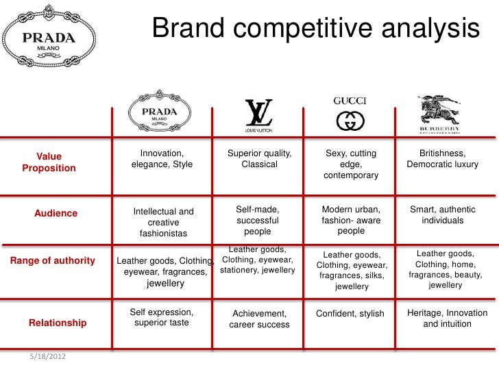 Brand competitive analysis value innovation for Competitor research template