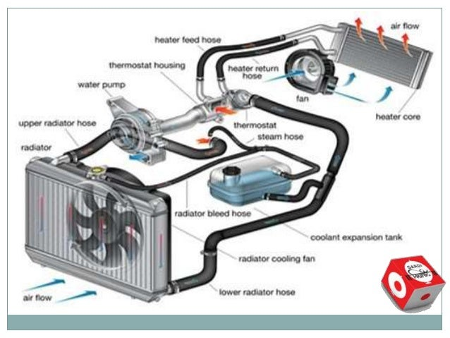 cooling system in ic engine 6 advantages of liquid cooling system