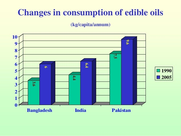 changes in bangladesh The impact of globalization on poverty in bangladesh contents page preface  vulnerability to external downturns and changes.