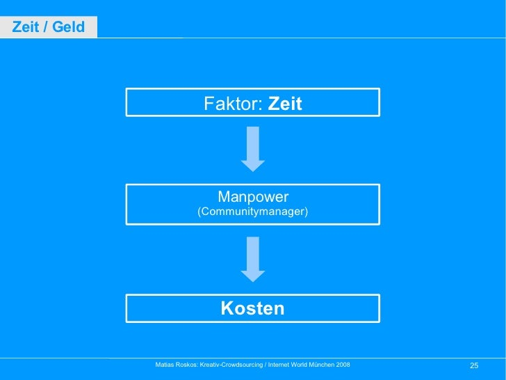 Faktor:  Zeit Manpower (Communitymanager) Kosten Zeit / Geld