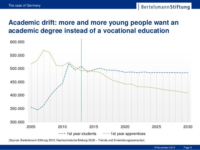 the decline in the system of aprenticeship and trade schools But trump, who once judged aspiring business executives as the  the  president's order punctuates his push for a system of workforce  for  apprenticeship programs and then seek expedited approval from the labor  department  state cte grants through the carl d perkins act would drop 15  percent.