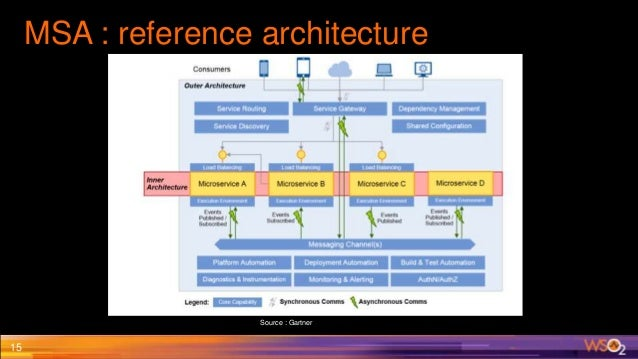 Pragmatic Approach To Microservice Architecture Role Of