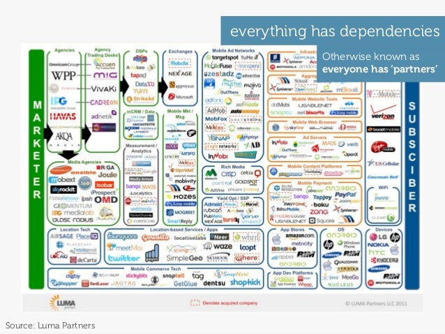 everything has dependencies                                   Otherwise known as                                   everyon...