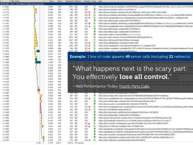 """Example: 1 line of code spawns 49 server calls (including 21 redirects) """"What happens next is the scary part: You effective..."""