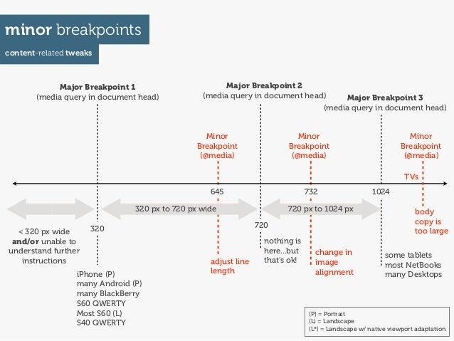 minor breakpointscontent-related tweaks            Major Breakpoint 1                        Major Breakpoint 2       (med...