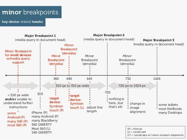 minor breakpointskey-device-related tweaks            Major Breakpoint 1                             Major Breakpoint 2   ...