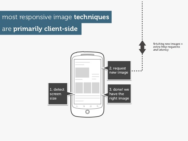 most responsive image techniquesare primarily client-side                                                 fetching new ima...