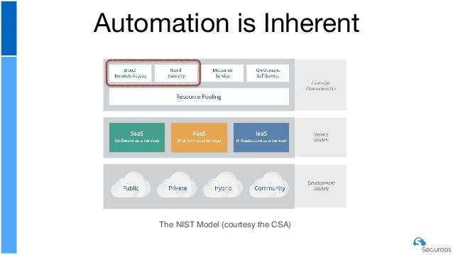Pragmatic Cloud Security Automation Slide 3