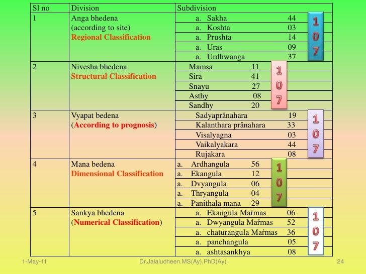 Thoduvarman    96</li></ul>1-May-11<br />17<br />Dr.Jalaludheen.MS(Ay),PhD(Ay)<br />