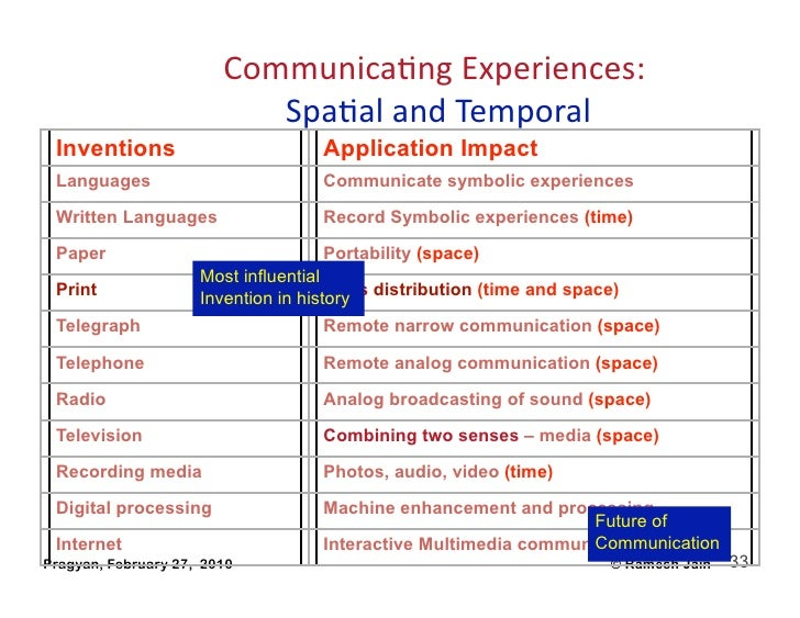 CommunicaAngExperiences:                                                                              SpaAalandTempor...