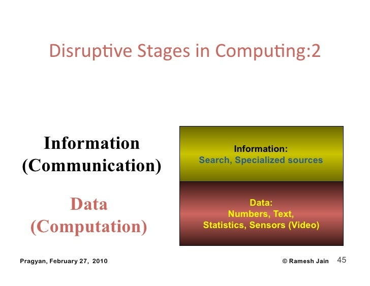 DisrupAveStagesinCompuAng:2      Information                        Information:                              Search, ...