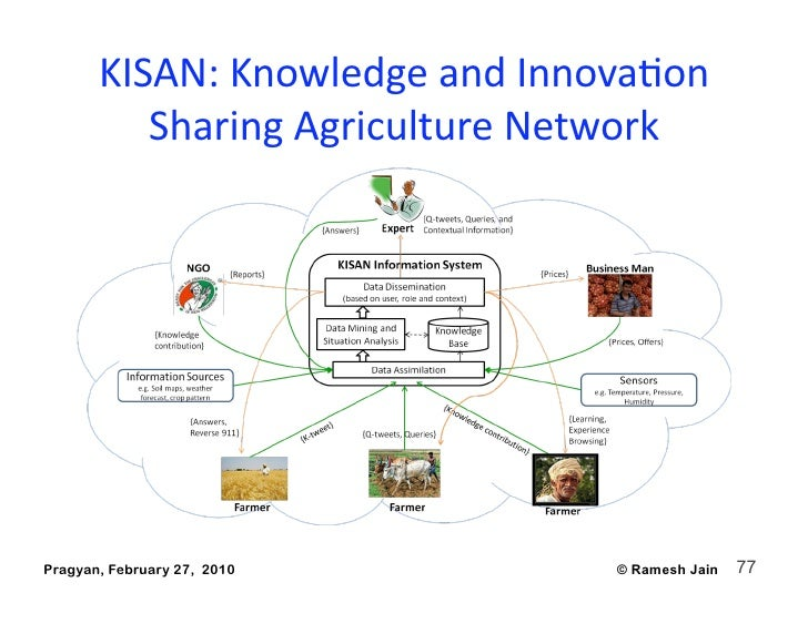 KISAN:KnowledgeandInnovaAon           SharingAgricultureNetwork     Pragyan, February 27, 2010      © Ramesh Jain  ...