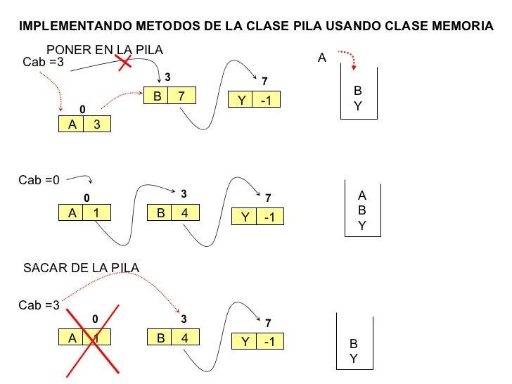0 A 1 IMPLEMENTANDO METODOS DE LA CLASE PILA USANDO CLASE MEMORIA SACAR DE LA PILA Cab =0 3 B 4 7 Y -1 A B Y 0 A 1 Cab =3 ...