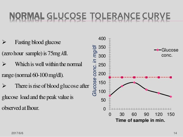 glucose tolerance test indication and procedure