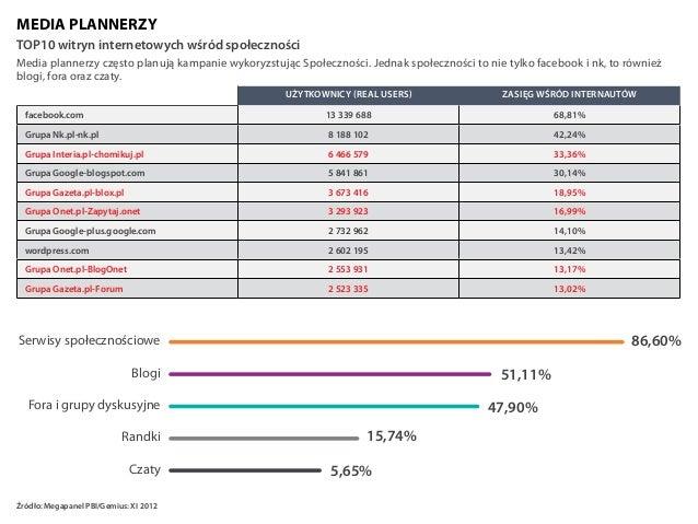 demografia randek internetowych 2013 jak założyć serwis randkowy za darmo