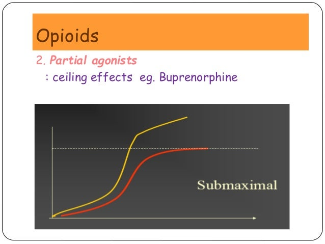 effect of buprenorphine on postoperative pain levels Agonist effect post-operative pain control was to control post-operative pain, her buprenorphine was held 12 reduce levels of patient.