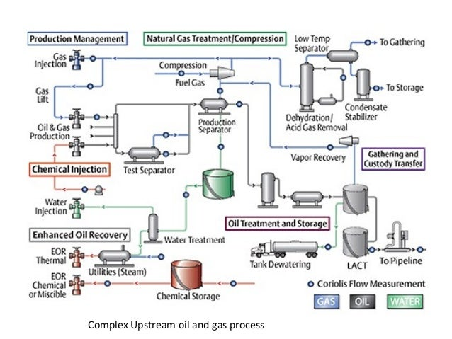 oil and gas process and sap pra overview rh slideshare net Heat Exchanger Flow Diagram Well Water Flow Infrastructure Diagram