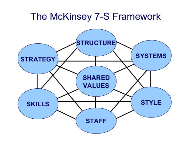 mckinsey 7s framework telenor Apple 7s model try to explore the mckinsey 7s framework as a part of case study, in which i have to analyze telenor, the norwegian telecommunication company mckinsey and company created this 7s framework in the early 1980s it is well-known for analyzing organizations, for the factthat mckinsey and .