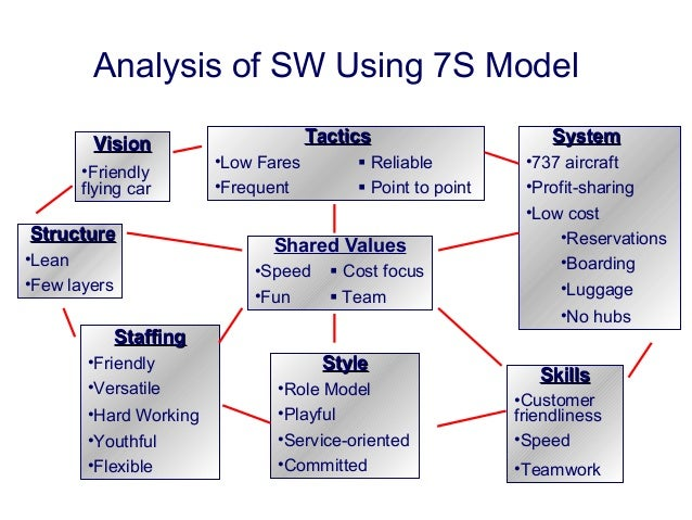 7s framework analysis of disney • for information about the mckinsey 7-s framework, visit wwwmindtoolscom/rs/7s current situation (point a) future situation (point b) shared values.