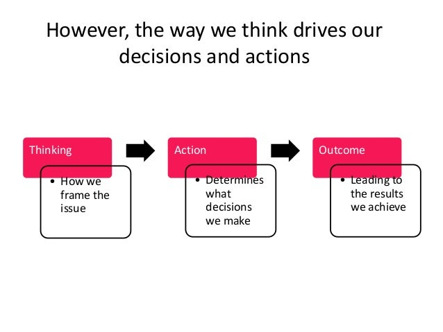 Thinking • How we frame the issue Action • Determines what decisions we make Outcome • Leading to the results we achieve H...